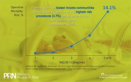 pictographic showing risk level of procedures for low income vs high income patients