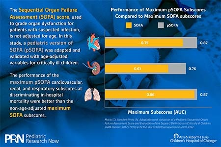 Infographic Comparing pSOFA vs SOFA Subscores