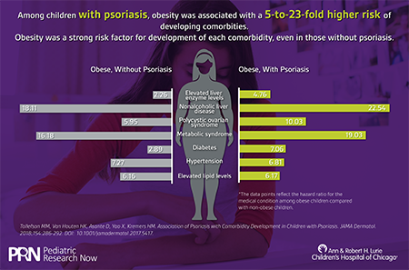 Psoriasis and Obesity